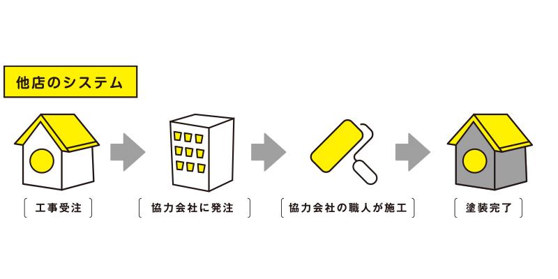 他店のシステム